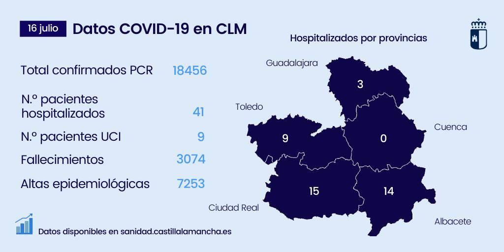 Casos coronavirus en Albacete